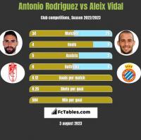 Antonio Rodriguez vs Aleix Vidal h2h player stats