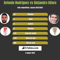 Antonio Rodriguez vs Alejandro Alfaro h2h player stats