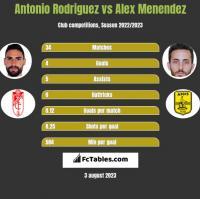 Antonio Rodriguez vs Alex Menendez h2h player stats