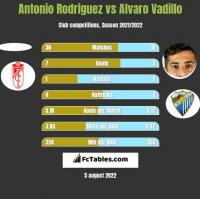 Antonio Rodriguez vs Alvaro Vadillo h2h player stats