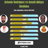 Antonio Rodriguez vs Amath Ndiaye Diedhiou h2h player stats