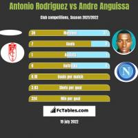 Antonio Rodriguez vs Andre Anguissa h2h player stats