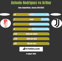 Antonio Rodriguez vs Arthur h2h player stats