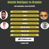 Antonio Rodriguez vs Brandon h2h player stats