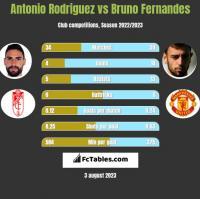 Antonio Rodriguez vs Bruno Fernandes h2h player stats