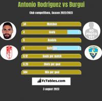 Antonio Rodriguez vs Burgui h2h player stats