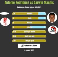 Antonio Rodriguez vs Darwin Machis h2h player stats