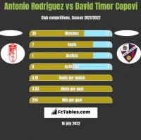 Antonio Rodriguez vs David Timor Copovi h2h player stats