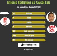 Antonio Rodriguez vs Faycal Fajr h2h player stats