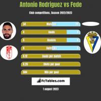 Antonio Rodriguez vs Fede h2h player stats