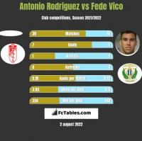 Antonio Rodriguez vs Fede Vico h2h player stats