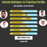 Antonio Rodriguez vs Francisco Portillo h2h player stats