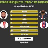 Antonio Rodriguez vs Franck-Yves Bambock h2h player stats