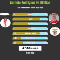 Antonio Rodriguez vs Gil Dias h2h player stats