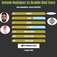 Antonio Rodriguez vs Ibrahim Blati Toure h2h player stats