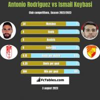 Antonio Rodriguez vs Ismail Koybasi h2h player stats