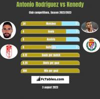 Antonio Rodriguez vs Kenedy h2h player stats