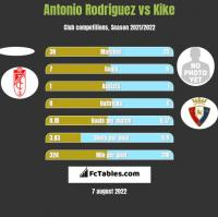Antonio Rodriguez vs Kike h2h player stats