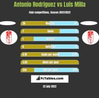 Antonio Rodriguez vs Luis Milla h2h player stats