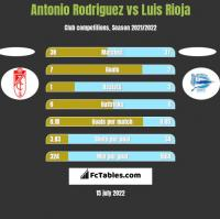 Antonio Rodriguez vs Luis Rioja h2h player stats