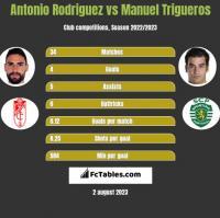 Antonio Rodriguez vs Manuel Trigueros h2h player stats