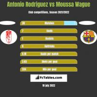 Antonio Rodriguez vs Moussa Wague h2h player stats