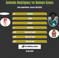 Antonio Rodriguez vs Ramon Azeez h2h player stats