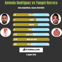 Antonio Rodriguez vs Yangel Herrera h2h player stats