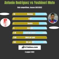 Antonio Rodriguez vs Yoshinori Muto h2h player stats