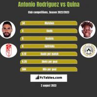 Antonio Rodriguez vs Quina h2h player stats