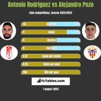 Antonio Rodriguez vs Alejandro Pozo h2h player stats