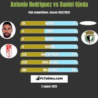 Antonio Rodriguez vs Daniel Ojeda h2h player stats
