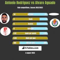 Antonio Rodriguez vs Alvaro Aguado h2h player stats