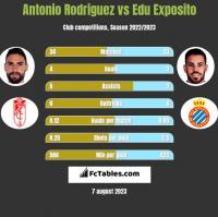 Antonio Rodriguez vs Edu Exposito h2h player stats