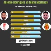 Antonio Rodriguez vs Manu Morlanes h2h player stats