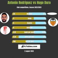 Antonio Rodriguez vs Hugo Duro h2h player stats