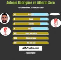 Antonio Rodriguez vs Alberto Soro h2h player stats