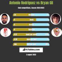 Antonio Rodriguez vs Bryan Gil h2h player stats