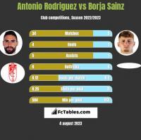 Antonio Rodriguez vs Borja Sainz h2h player stats