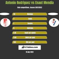 Antonio Rodriguez vs Enaut Mendia h2h player stats