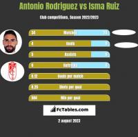 Antonio Rodriguez vs Isma Ruiz h2h player stats