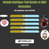 Antonio Rodriguez Toni Dovale vs Matt Derbyshire h2h player stats