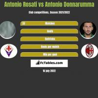 Antonio Rosati vs Antonio Donnarumma h2h player stats