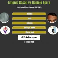 Antonio Rosati vs Daniele Borra h2h player stats