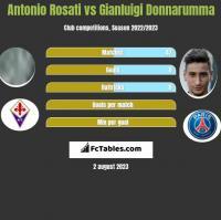 Antonio Rosati vs Gianluigi Donnarumma h2h player stats