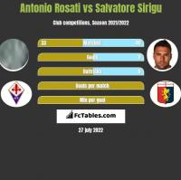 Antonio Rosati vs Salvatore Sirigu h2h player stats