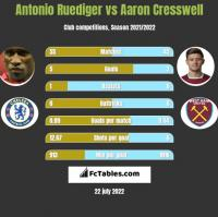 Antonio Ruediger vs Aaron Cresswell h2h player stats