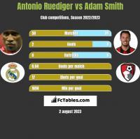 Antonio Ruediger vs Adam Smith h2h player stats