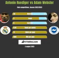 Antonio Ruediger vs Adam Webster h2h player stats
