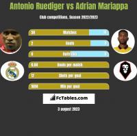 Antonio Ruediger vs Adrian Mariappa h2h player stats